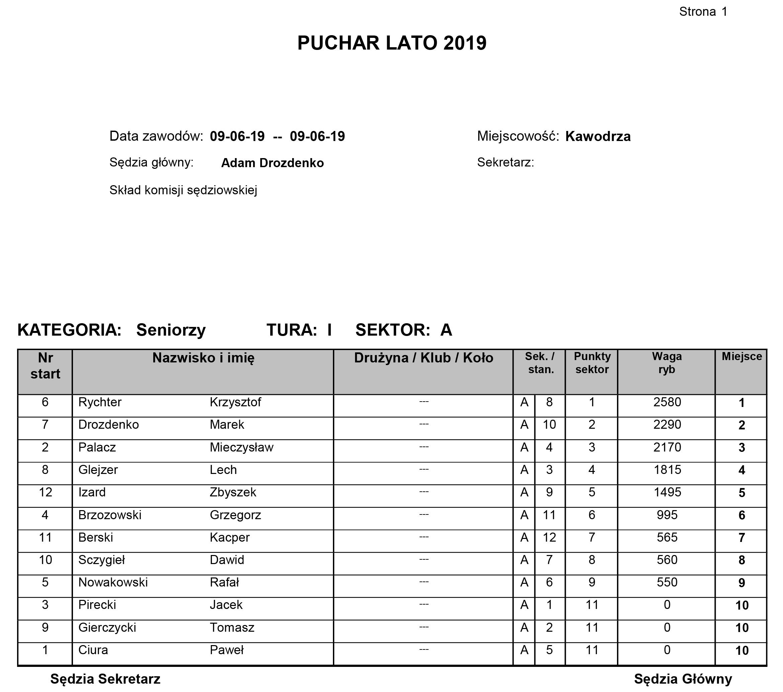 Wyniki PUCHAR LATO 2019